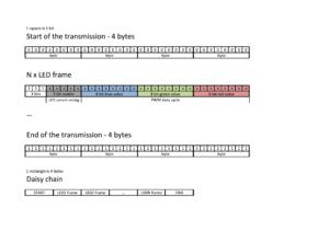 APA102C data protocol