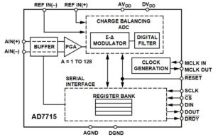 AD7715 Functional block diagram