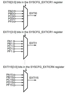 External interrupt/event GPIO mapping