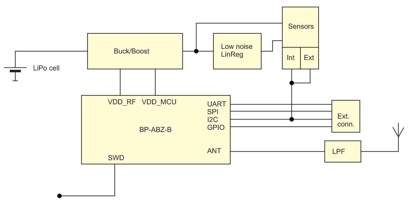 Mare & Gal Electronics » Blog Archive » Multisensor LoRa Device