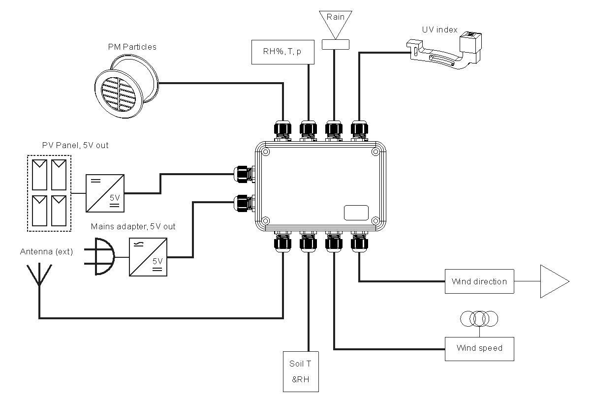 mare  u0026 gal electronics  u00bb blog archive  u00bb multisensor lora interface module
